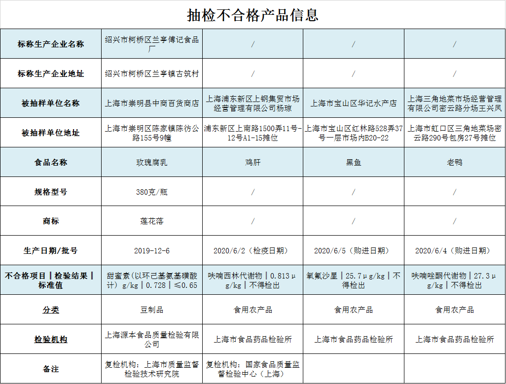 """来源:""""上海市场监管""""微信号"""