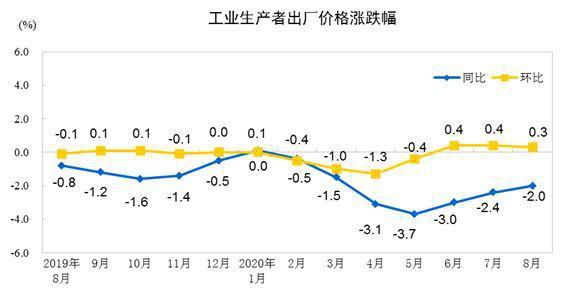 2020年8月全国PPI同比下降2.0% 环比上涨0.3%