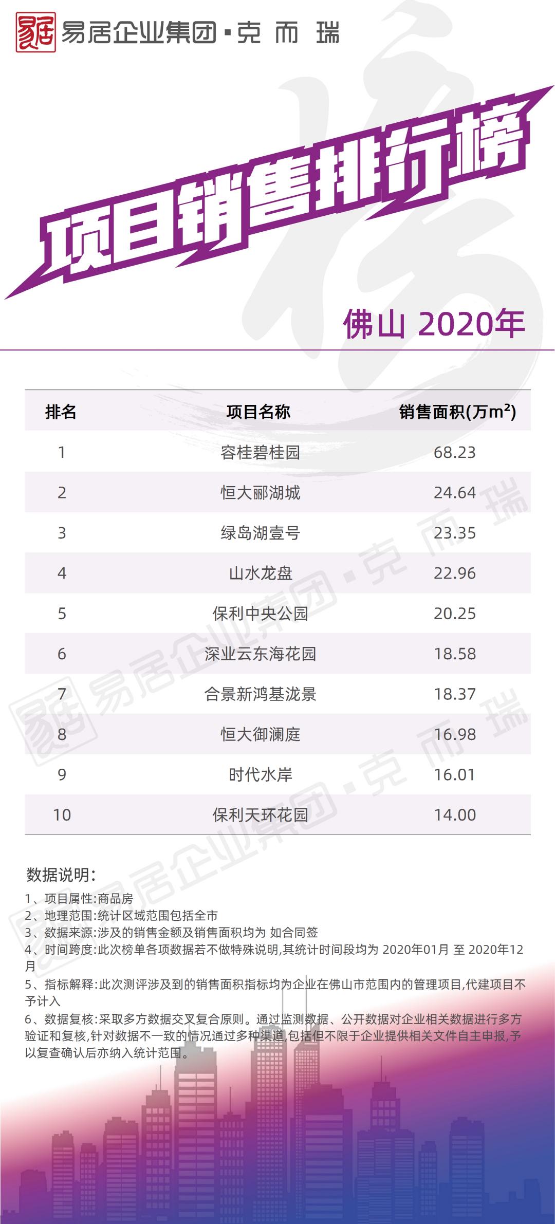 《2020年度各城市房企销售榜四(南宁、佛山、东莞、惠州、中山、肇庆、清远、韶关、茂名、云浮)》