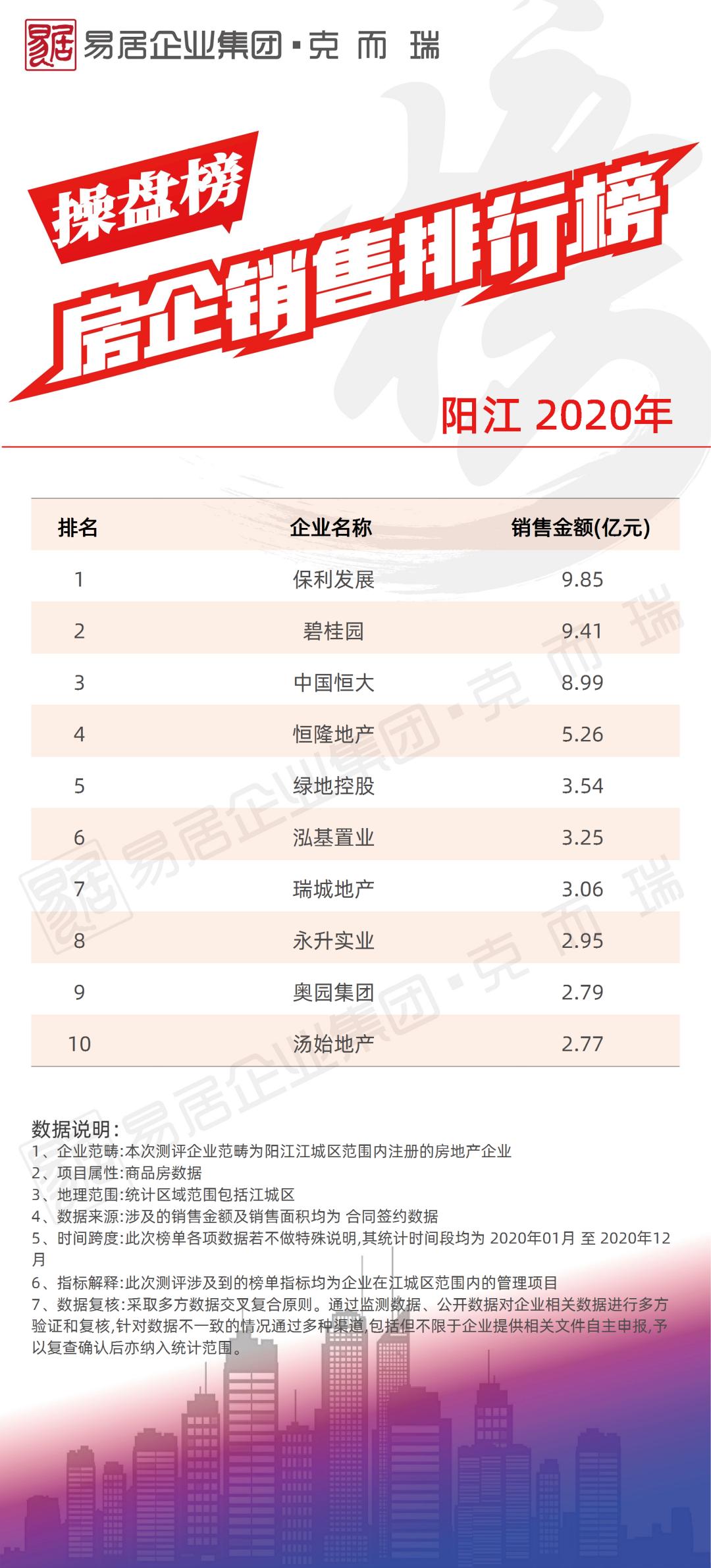 2020年度各城市房企销售榜五(阳江、北京、天津、郑州、武汉、洛阳、成都、重庆、贵阳、长春)
