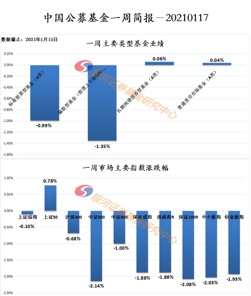【银河证券】公募基金一周业绩简报20210117