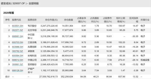 基金经理梭哈投资:民生加银精选7成投采矿 十大重仓均为有色煤炭