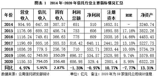云南信托研报:2020年信托行业经营情况简析