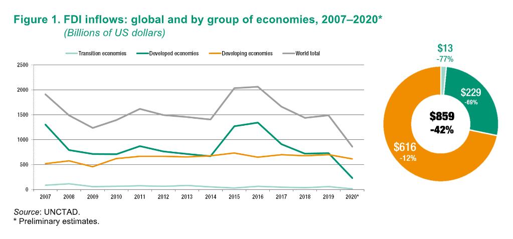全球投资趋势监测:2020年全球外国直接投资大幅下降