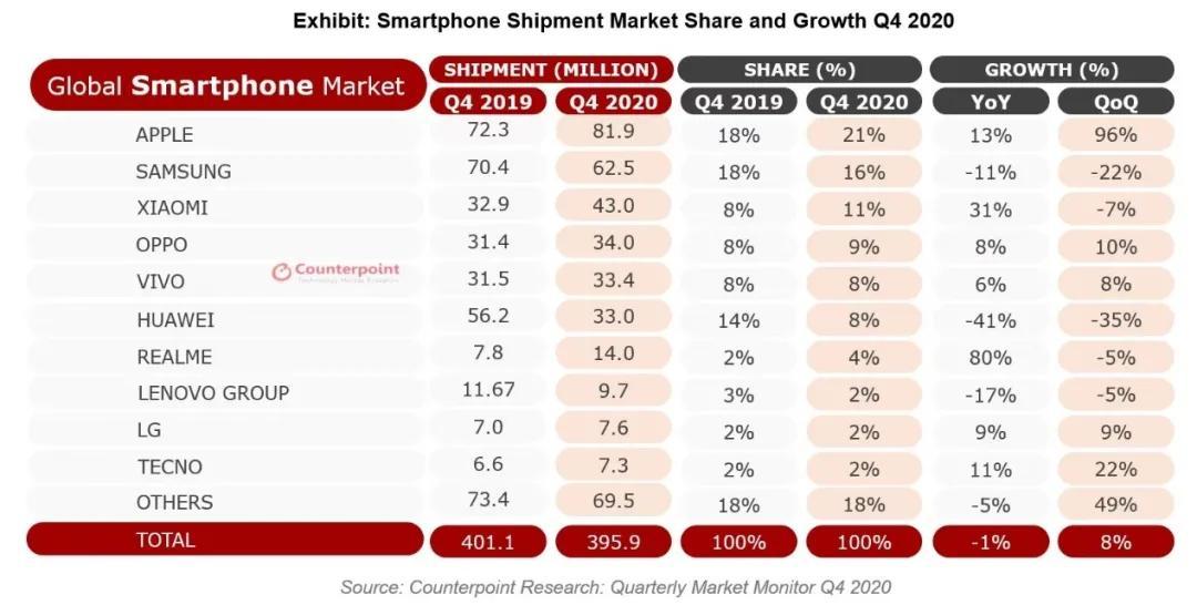 华为2020年第四季度智能手机销量环比下滑35%,图源:Counterpoint