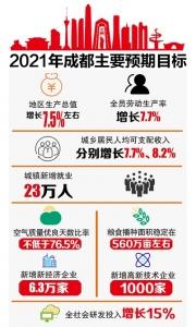 成都市2021gdp_苏州GDP除将被成都超越还会被武汉杭州南京超越2021年五城GDP推测