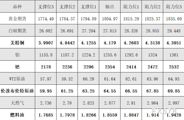 2月24日黄金、白银、原油等商品期货阻力支撑位