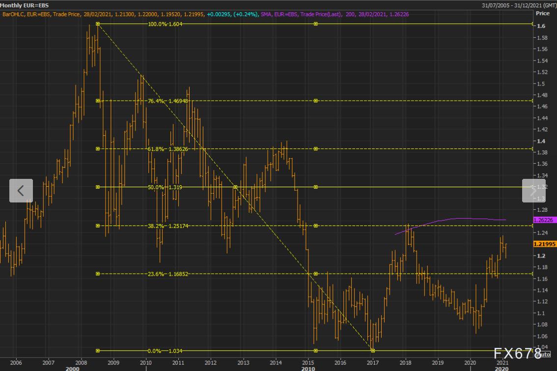 技术分析:欧元兑美元即将触发看涨信号 或开始上攻1.26
