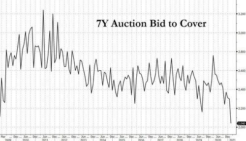 7年期美债标售引灾难:10年期美债收益率盘中升破1.6%