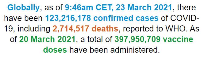 世卫组织:全球新冠肺炎确诊病例超过1.232亿例