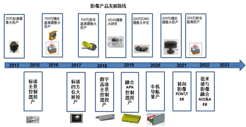 赋能自动驾驶传感器融合 本土供应商快速崛起
