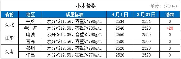 1日国内小麦价格