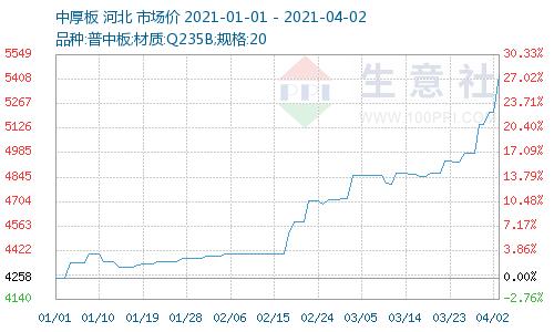 生意社:钢材市场全线大涨 中厚板再创历史新高