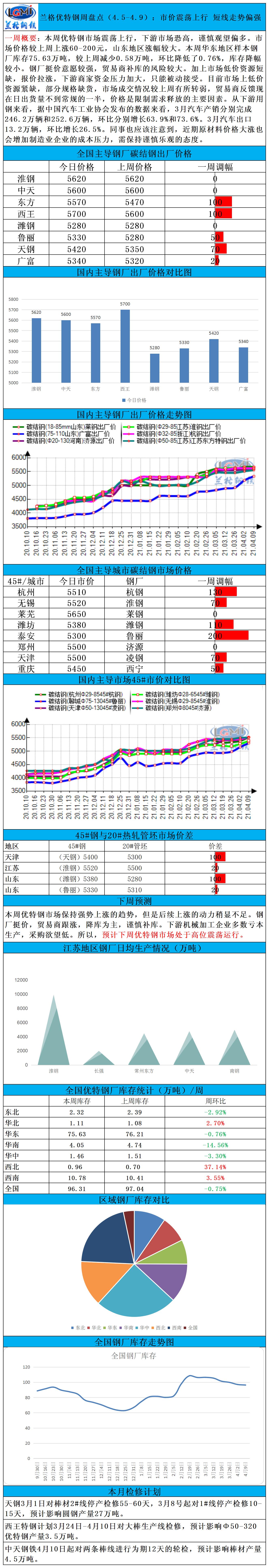 兰格优特钢周盘点(4.5-4.9):市价震荡上行 短线走势偏强