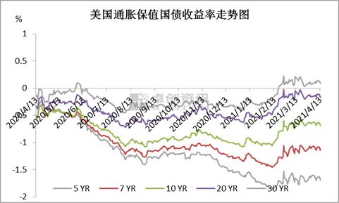 未来通胀预期仍盛行 金价上行显难
