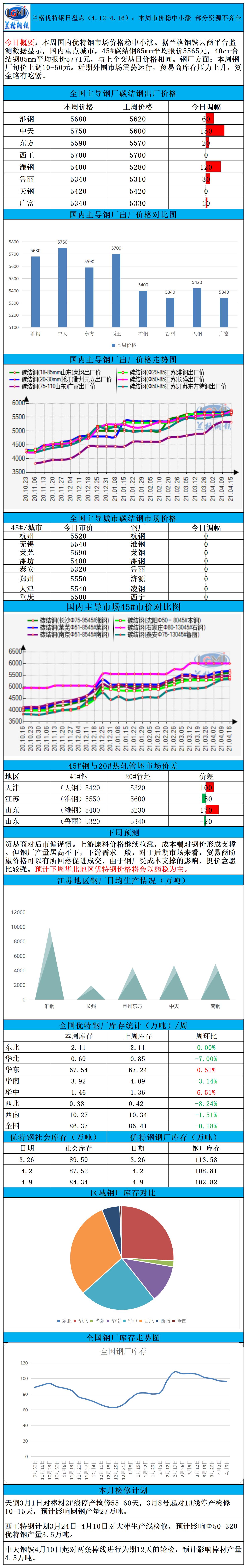 兰格优特钢日盘点(4.12-4.16):本周市价稳中小涨 部分资源不齐全