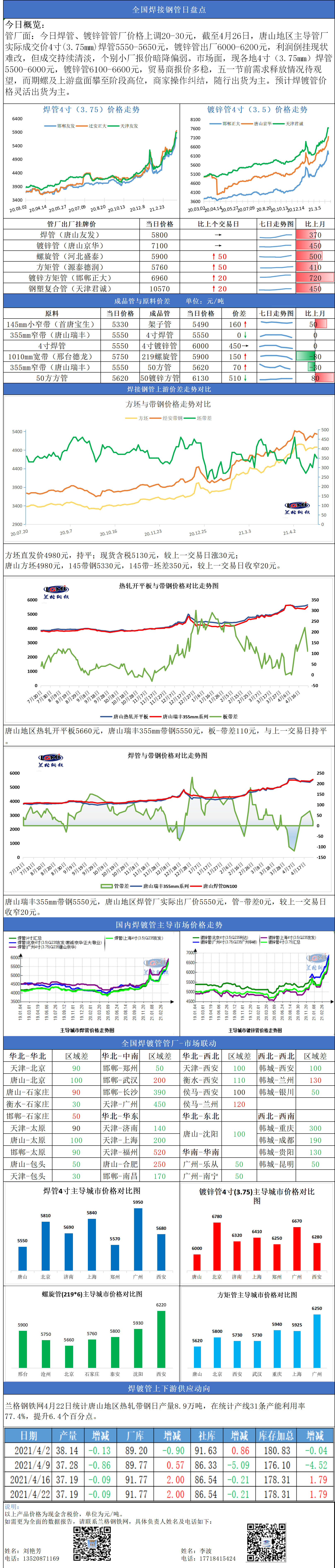 兰格焊接钢管日盘点(4.26): 焦炭三轮提涨 而焊镀管市场高位有弱