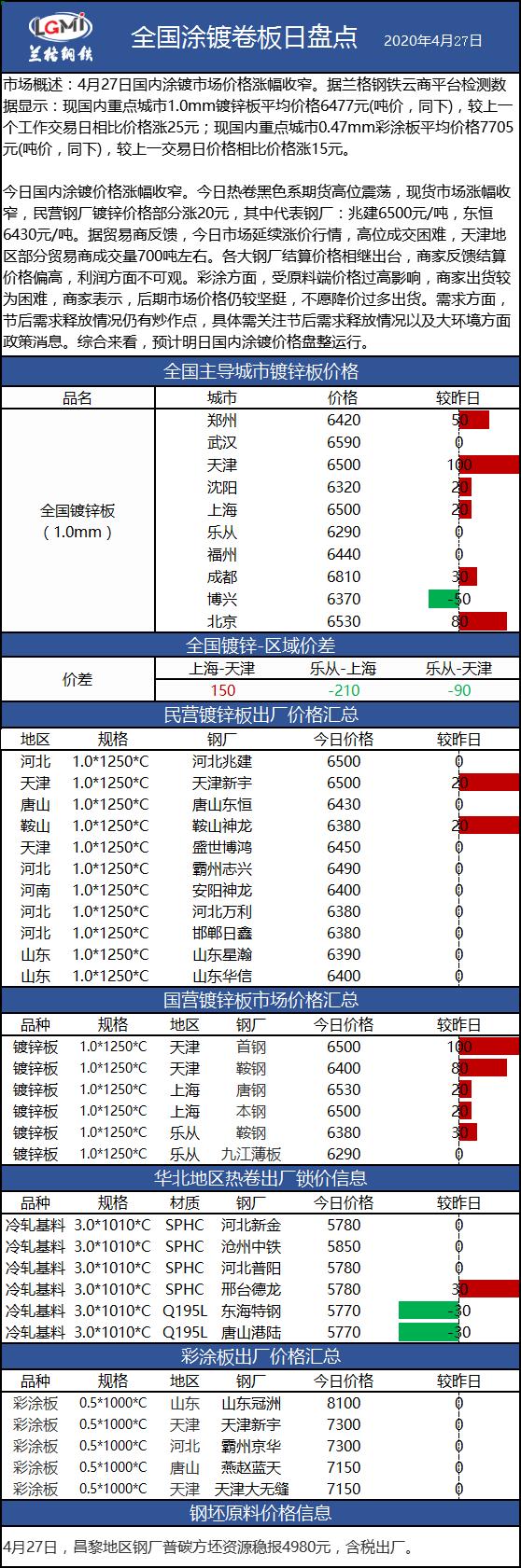 兰格涂镀板卷日盘点(4.27):涂镀价格涨幅收窄 市场成交一般
