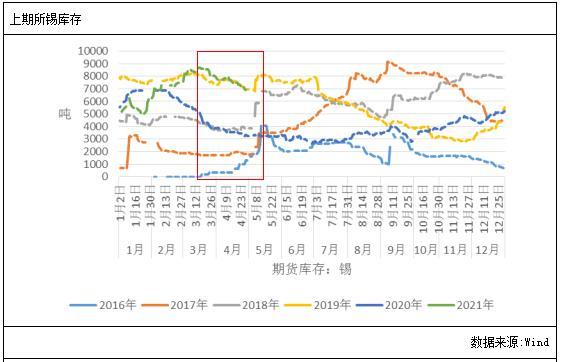 锡:上行趋势不改,期价有望续涨