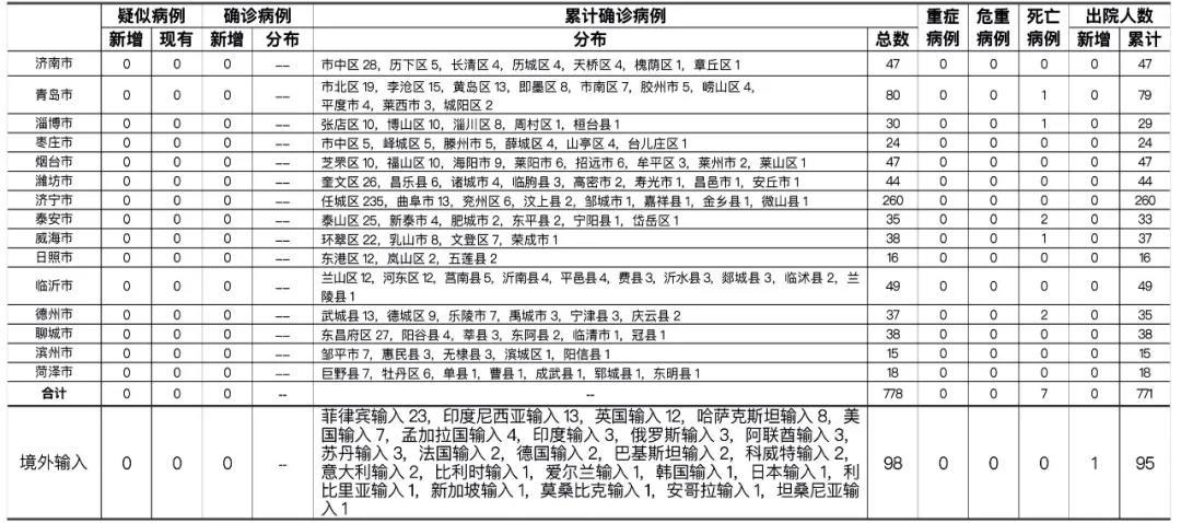 2021年4月29日0时至24时山东省新型冠状病毒肺炎疫情情况