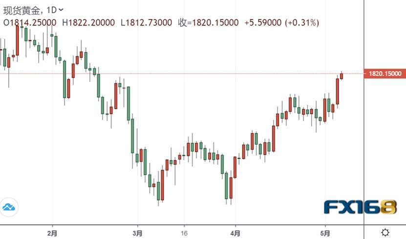 突发行情!金价短线急涨突破1820 但汇丰为何将黄金评级从买入下调至中性……