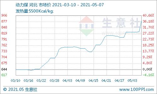 生意社:市场情绪总体火热 动力煤价格单日涨幅达6.33%