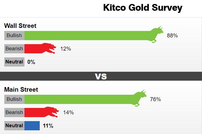 【Kitco黄金调查】唱多声高涨!黄金冲破1800料点燃大涨导火索 市场看涨情绪爆棚