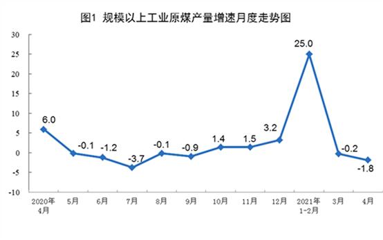 【工业生产】2021年4月份能源生产情况