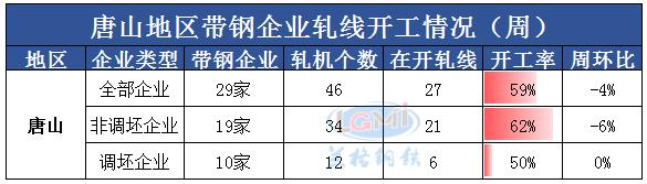 兰格调研:唐山地区带钢企业开工率(5月21日)