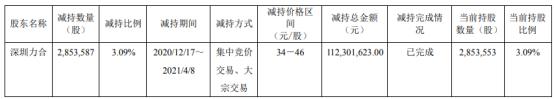 杰普特股东深圳力合减持285.36万股 占总股本比例3.09%_消费_太平洋财富网