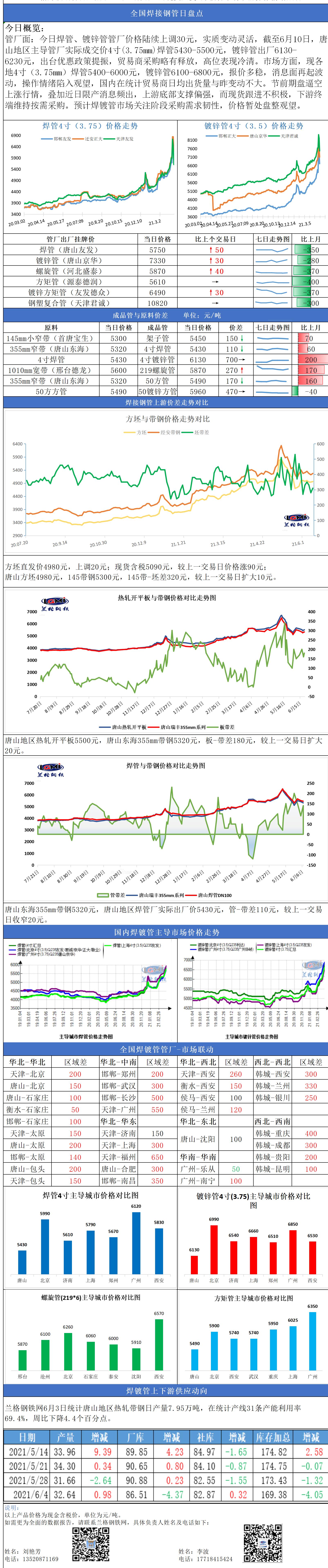 兰格焊接钢管日盘点(6.10): 期钢红而现货反复 焊镀管市场节前操作情绪减弱
