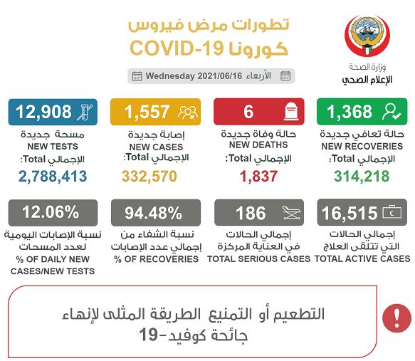 科威特新增1557例新冠肺炎确诊病例 累计确诊332570例
