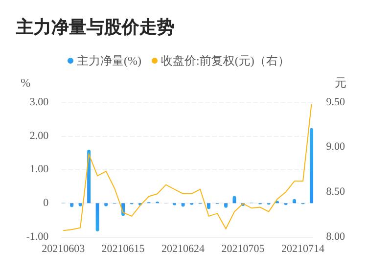 中恒电气07月15日主力资金大幅流入