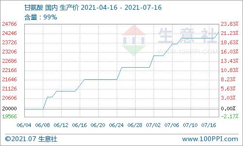 生意社:本周甘氨酸市场零星补涨(7.12~7.16)