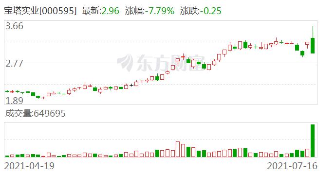 宝塔实业(000595)龙虎榜数据(07-16)