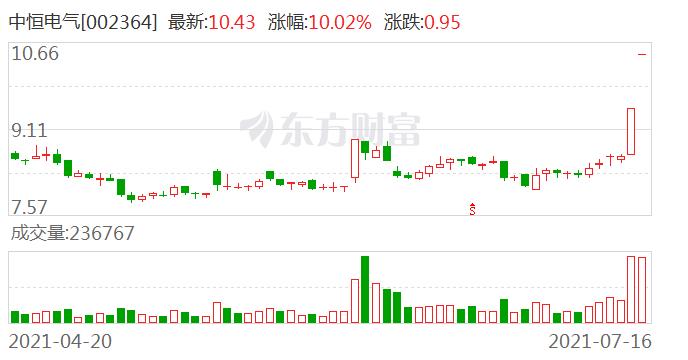中恒电气(002364)龙虎榜数据(07-16)