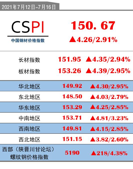 CSPI(7月12日-7月16日):150.67(+4.26/+2.91%)
