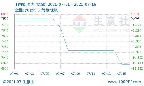 生意社:供应增加 国内正丙醇半月跌幅12.66%