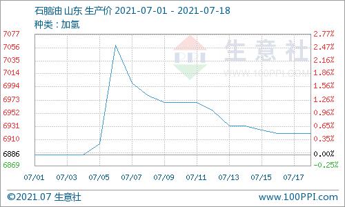 生意社:本周地炼石脑油价格小幅下跌(7.12-7.18)