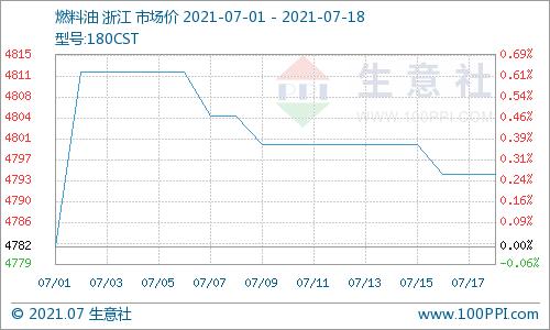 生意社:本周燃料油180CST价格小幅下跌(7.12-7.18)
