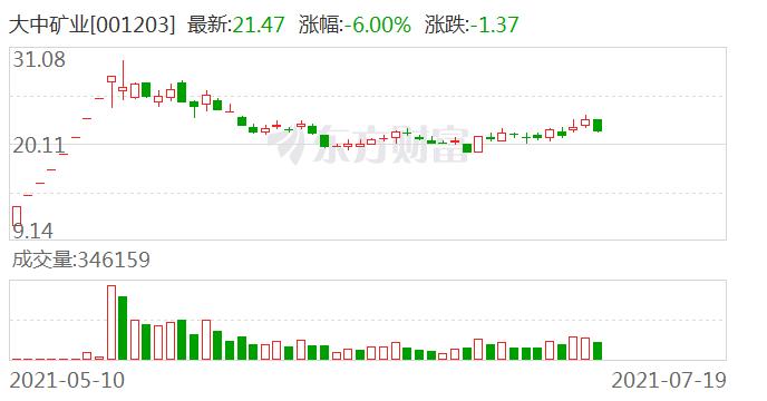 大中矿业:公司暂未与宝钢股份开展业务合作