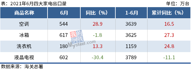 6月四大家电出口数据出炉,液晶电视同比降30.4%