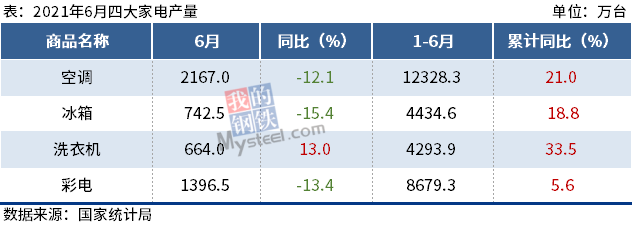 6月我国四大家电产量3降1增