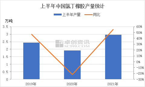 【卓创分析】:氯丁橡胶市场迎检修季 未来货源供应存偏少预期