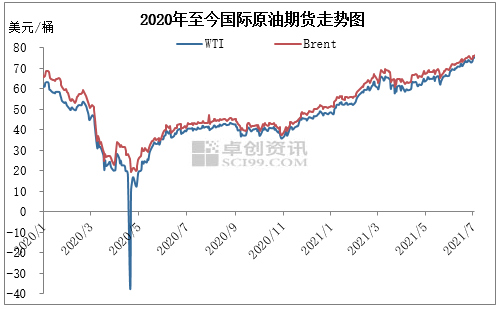 变化率正值低位运行 成品油零售限价搁浅概率较大