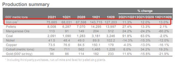淡水河谷第二季度铁矿石产量为7,570万吨 较前季增长11.3%