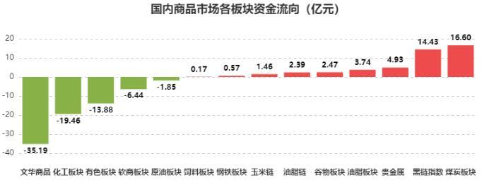 [文华统计]资金流向:化工、有色板块惨遭抛售 煤炭板块最为获宠