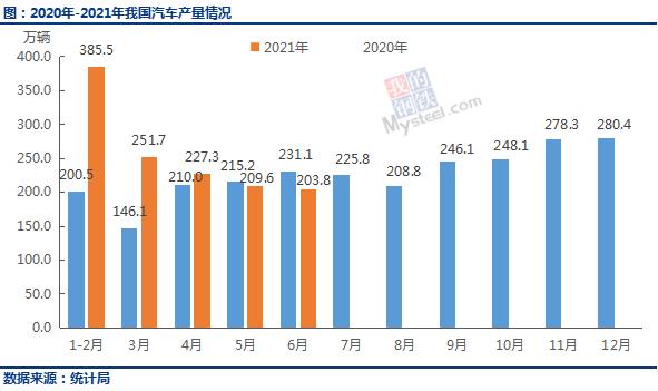 Mysteel:6月各省汽车产量出炉,广东27.6万辆居首、占全国产量13.5%