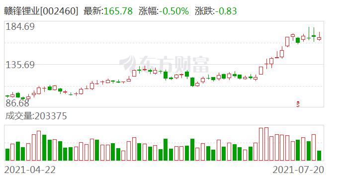 赣锋锂业:锂矿石涨价不会压缩公司利润