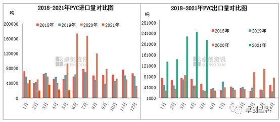 PVC:上半年出口大增 下半年进口逐步增加
